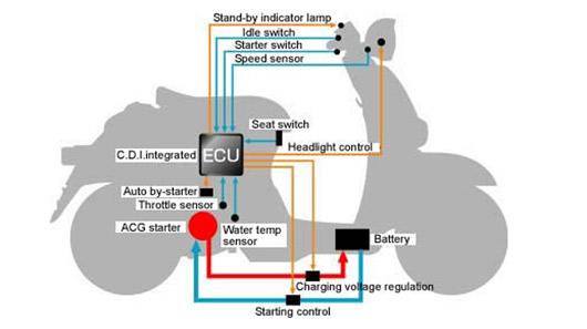 02 11 Nguyên lý hoạt động của idling stop trên xe Honda, các hư hỏng và cách khắc phục