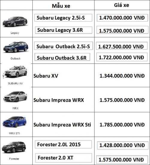 bang gia moi nhat xe o to cua subaru tai viet nam Bảng giá xe Subaru tháng 7/2016 sau thuế tiêu thụ đặc biệt