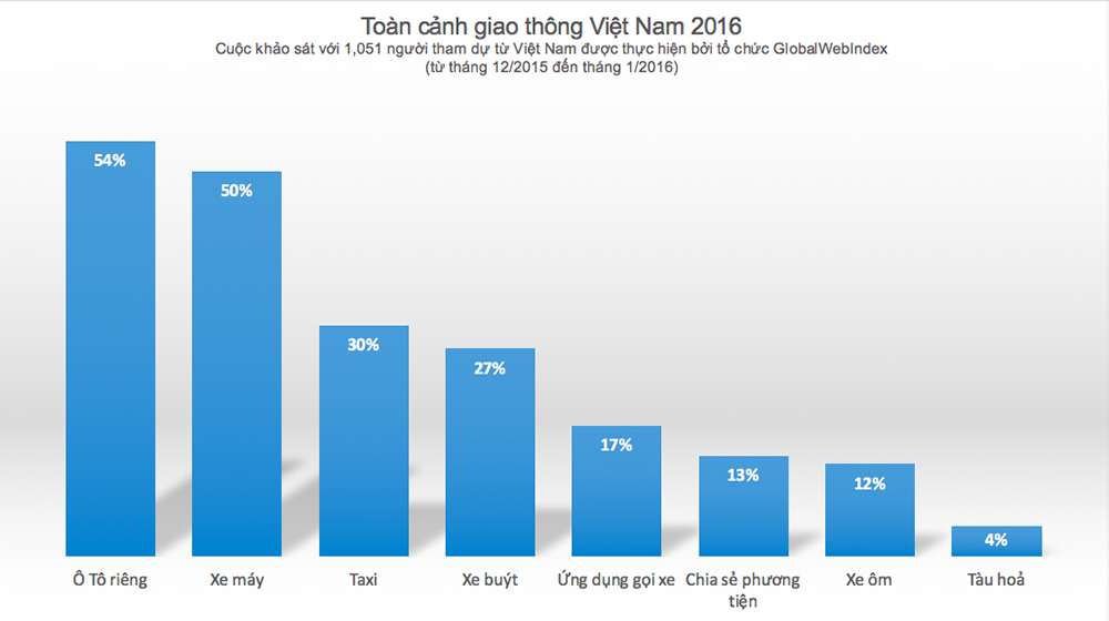 bieu do Ford Người Việt đang dần có xu hướng sử dụng ô tô nhiều hơn