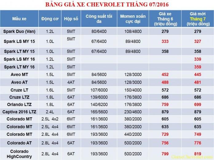 gia xe thang 7 696x522 Bảng giá xe Chevrolet tháng 7/2016 sau thuế TTĐB